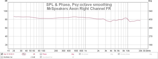 MrSpeakers Aeon Right channel FR