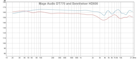Mage Audio DT770 and Sennheiser HD600