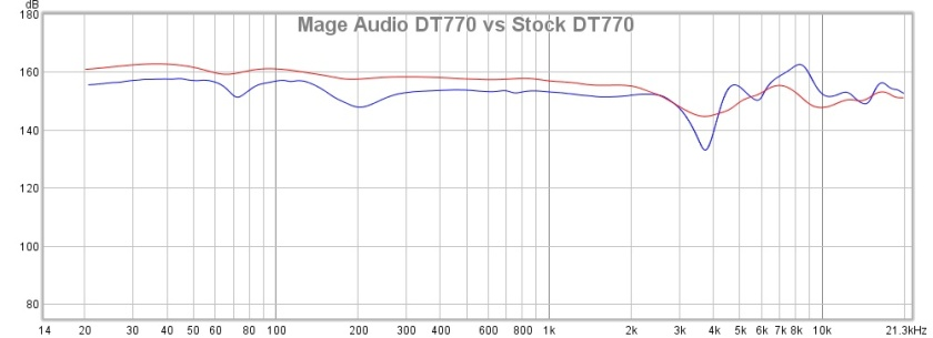 Mage Audio DT770 vs Stock DT770
