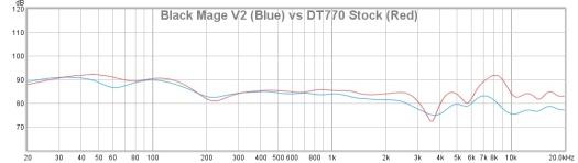 Black Mage V2 (Blue) vs DT770 Stock (Red)